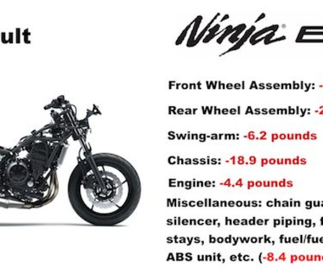 A Breakdown Of Where Kawasaki Engineers Hacked Weight From The Ninja 650 No Small Effort