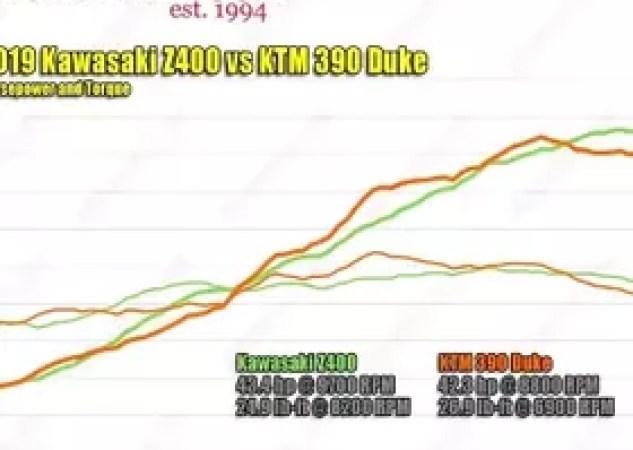 2019 Kawasaki Z400 vs. 2019 KTM 390 Duke horsepower and torque dyno