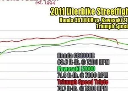 2011 Literbike Streetfighter Shootout