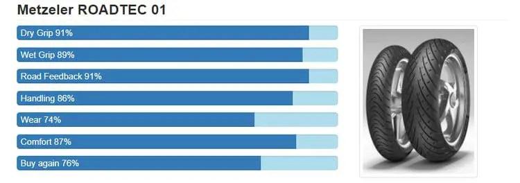 metzler roadtec 01 data - how long do touring motorcycle tyres last