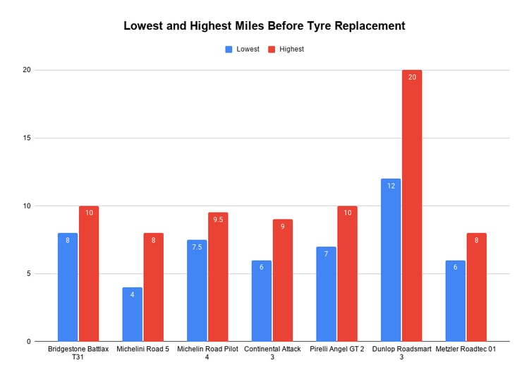 tyre longevity chart - lowest and highest