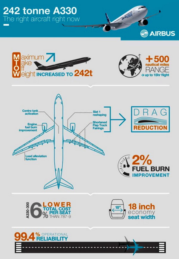 2a330-242t_infographics_