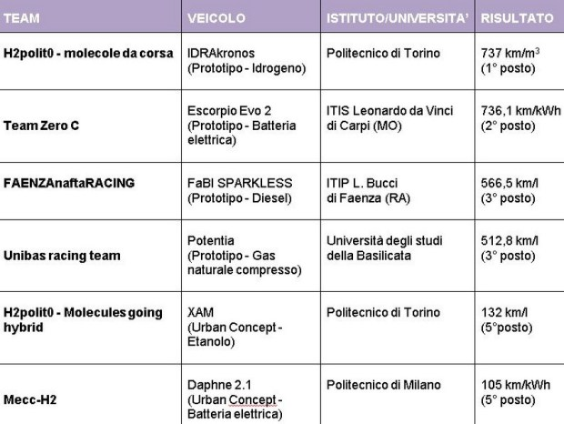 classifica italia shell