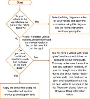 Halfords Headlamp Converters  Fitting Information