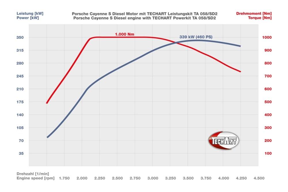 TechArt TA 058/SD2 Porsche Cayenne S Diesel