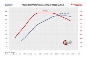 TechArt Porsche Macan S Diesel TA B95/SD1