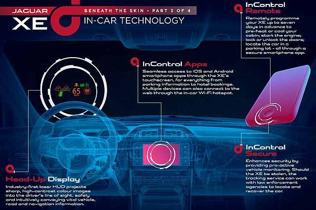 2015 Jaguar XE in-car technology