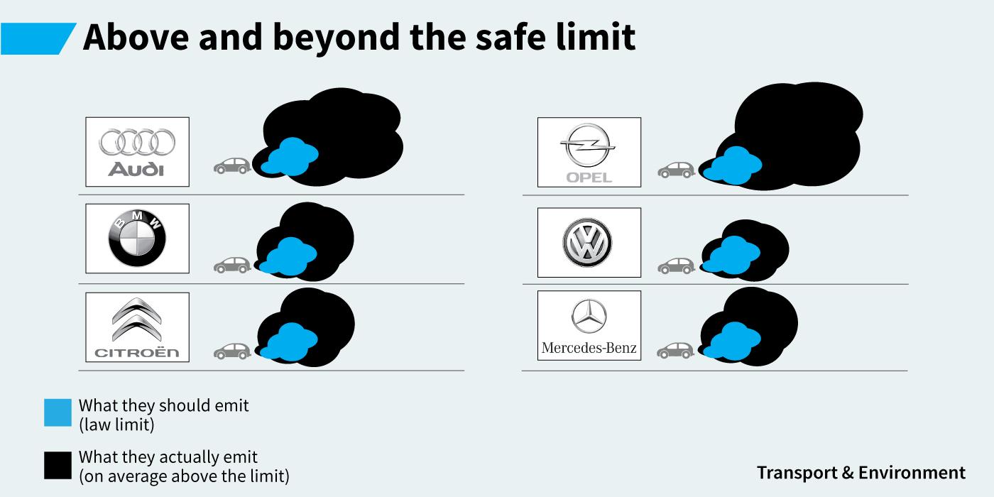 Just 10% of diesel cars meet legal air pollution limit