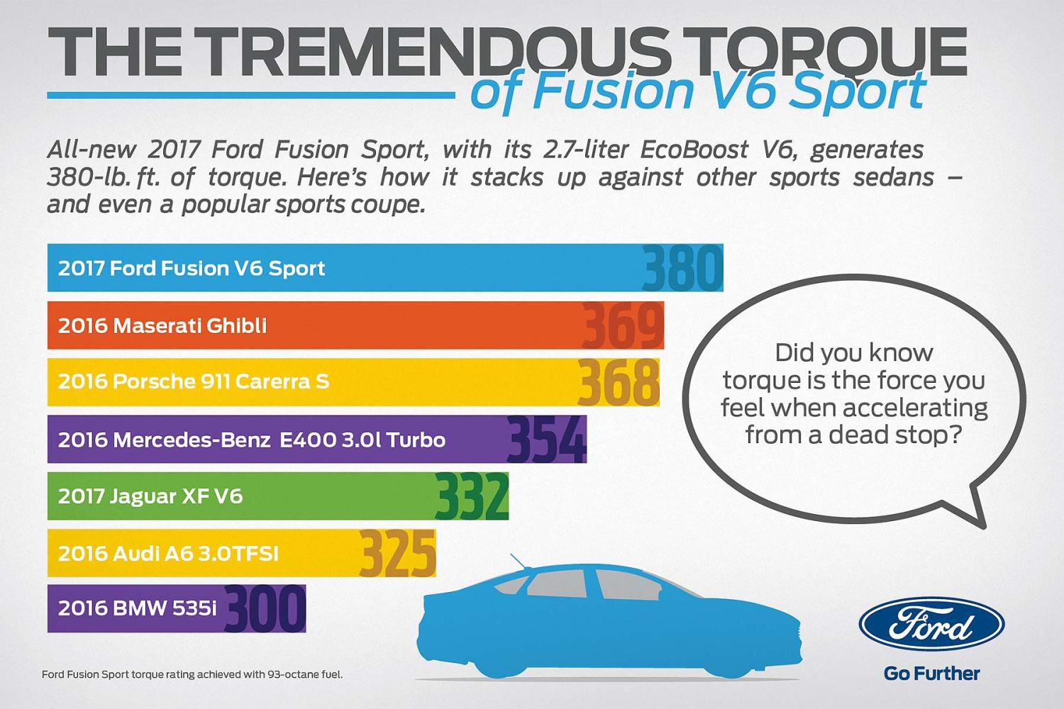 Ford Fusion 2017 torque