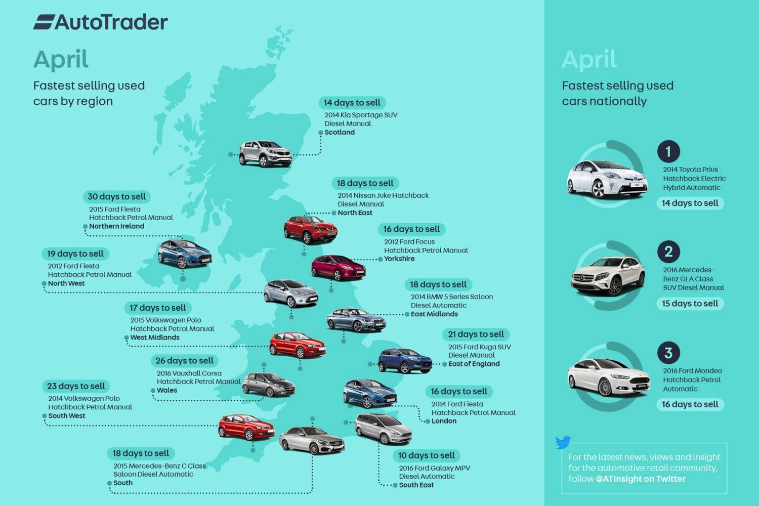The Toyota Prius is Britain's fastest-selling used car