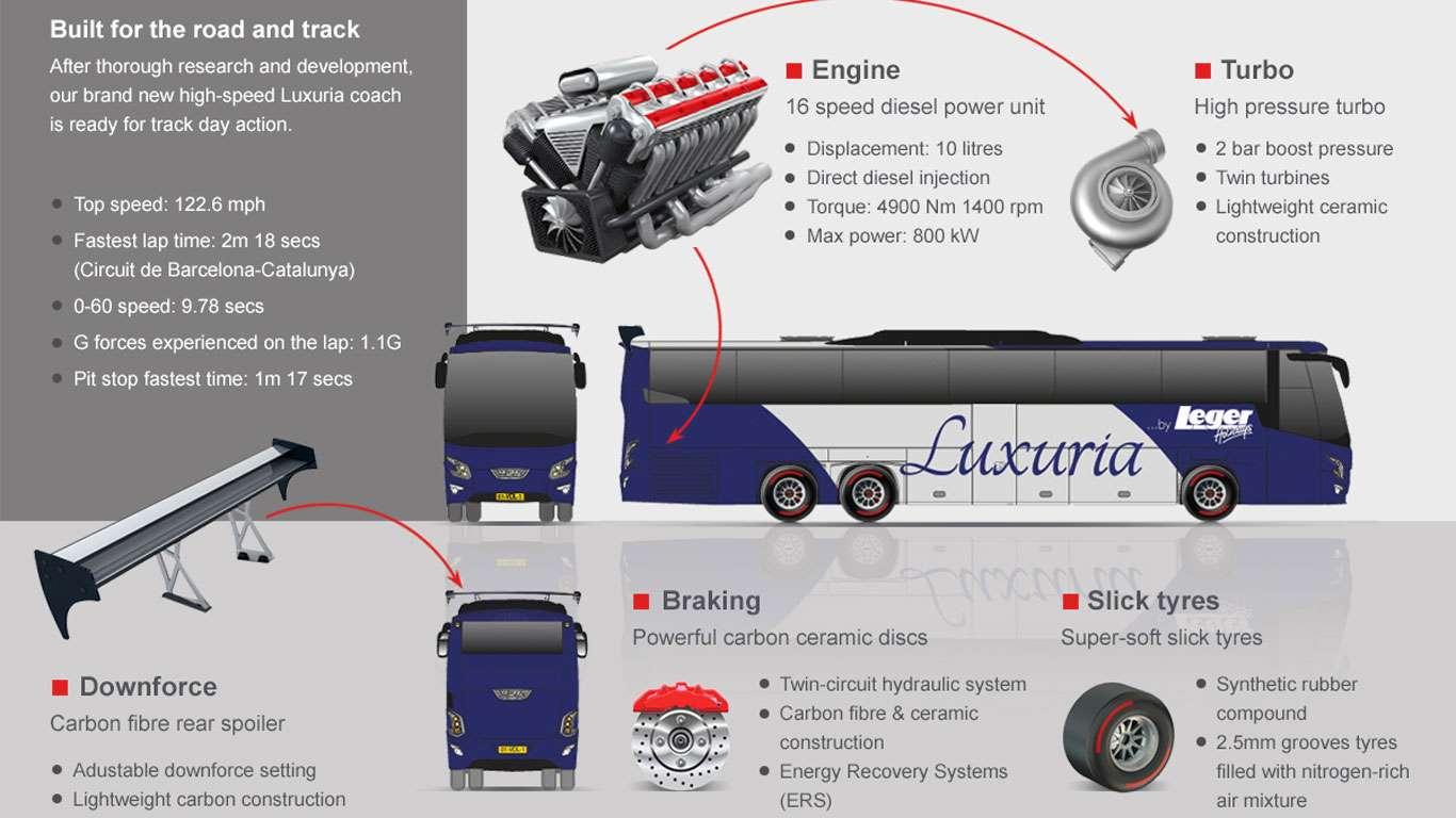 Luxoria Formula 1 coach