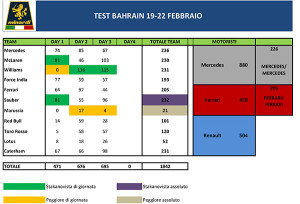 Test F1 Bahrain 1.xls
