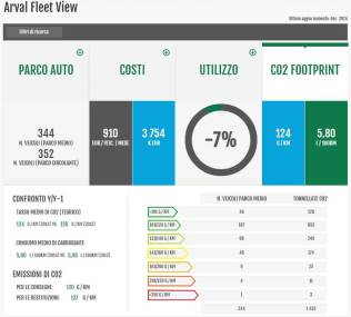 Arval_Smart_Experience_ARVAL FLEET VIEW_CO2_Footprint