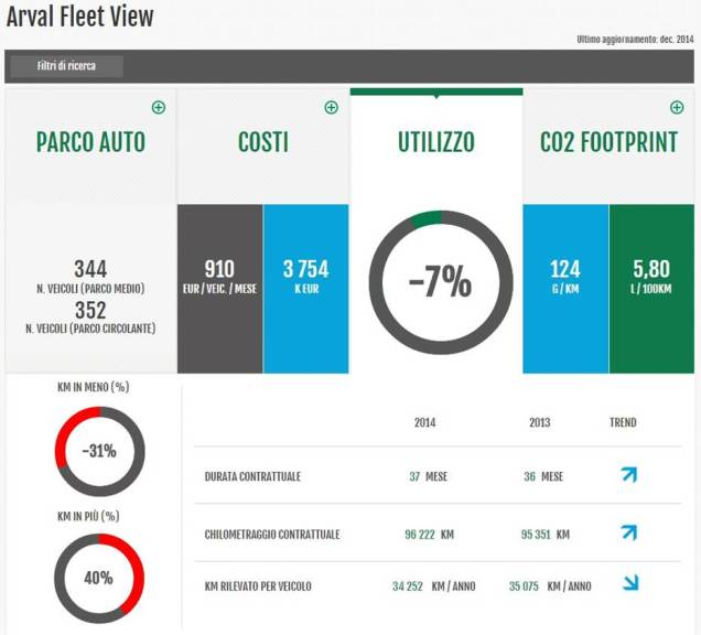 Arval_Smart_Experience_ARVAL FLEET VIEW_Utilizzo