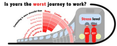 For Europeans, the Journey to Work Causes More Stress Than Their