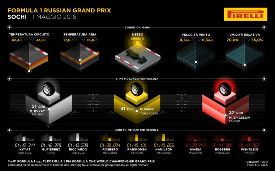 russia gara pirelli