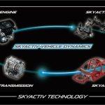 01_SKYACTIV-VEHICLE-DYNAMICS-concept