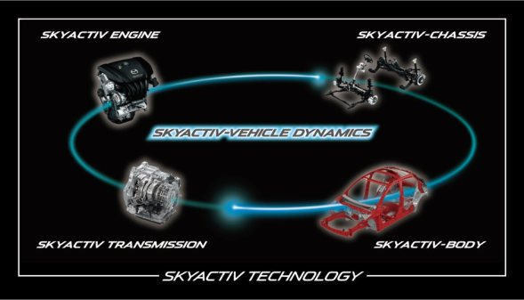 01_SKYACTIV-VEHICLE-DYNAMICS-concept