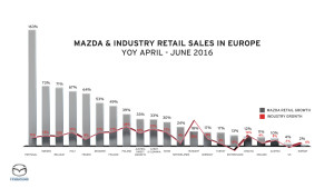 Mazda_Retail_Industry_Growth_Q2_2016