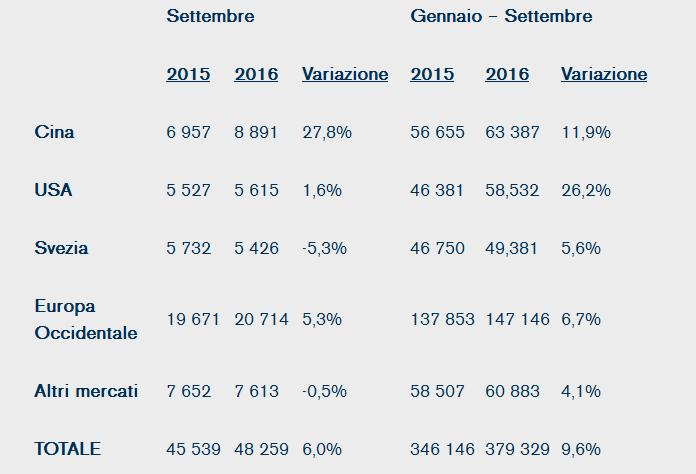 aumento-delle-vendite-sul-mercato-retail-del-96-per-volvo-cars-nei-primi-nove-mesi-dellanno-volvo-car-italia-notizie-stampa
