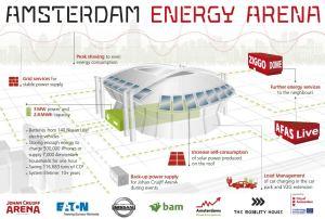 Amsterdam Energy ArenA