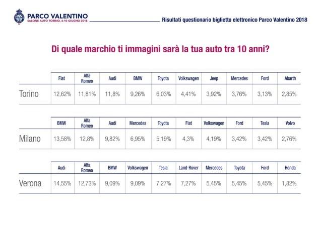 dati-biglietto-salone-auto-torino-parco-valentino-5