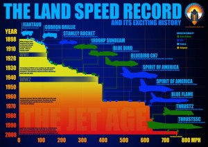 Bloodhound_LSR_history_infographic