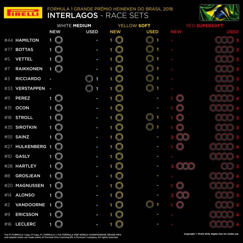 2018 Brazilian Grand Prix – Tyre sets available for the race