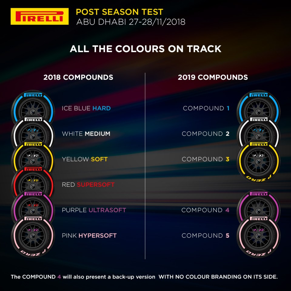 Abu Dhabi Test – Tyres available