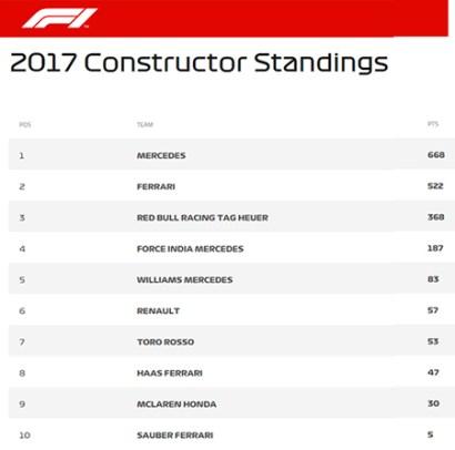 classifica-2017_f1