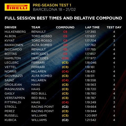 2019 Barcelona Pre-season Test 1 - Overall