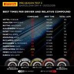 pirelli test 2 day 4