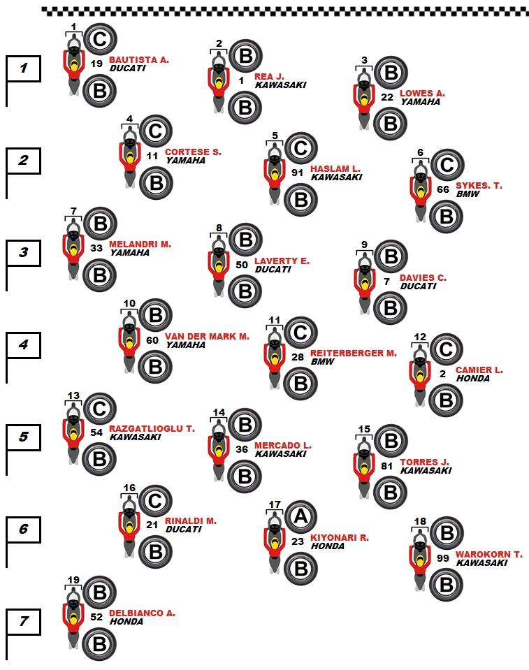 pneumatici-selezionati-in-griglia-di-gara-1-worldsbk