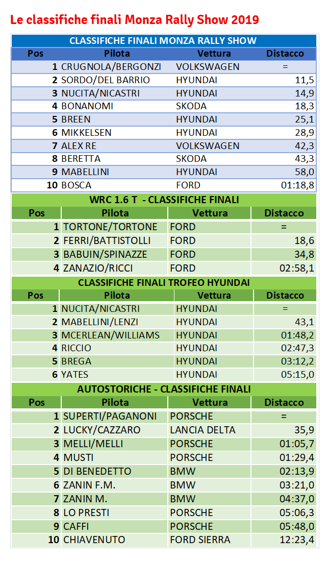 classifiche monza rally show