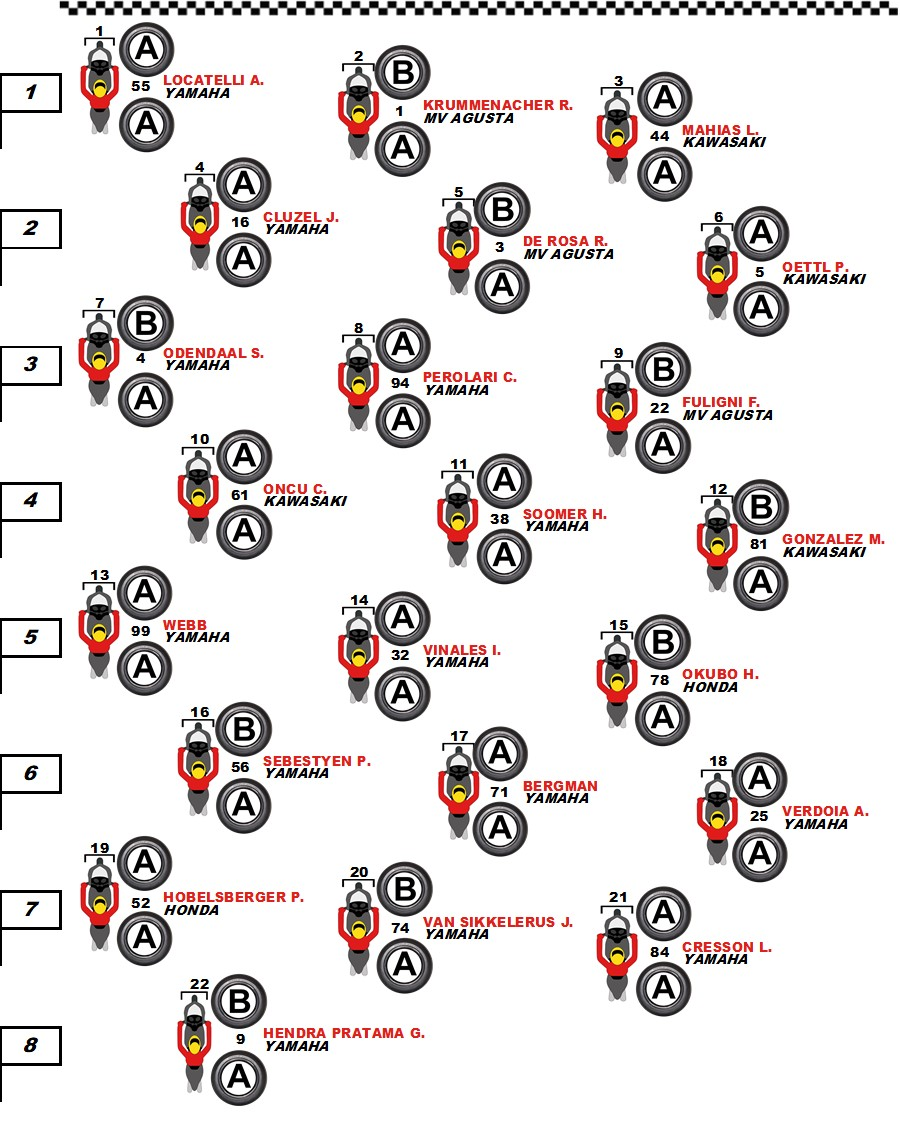 tyres-selected-on-the-starting-grid-of-worldssp-race