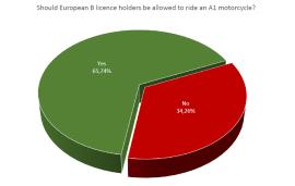 Ar trebui posesorii categoriei B sa conduca motociclete A1?