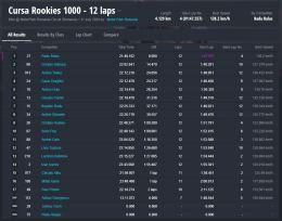 Rezultate MotoRC etapa 3 Rookies Stock1000