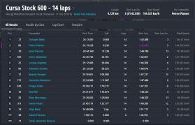 Rezultate MotoRC etapa 3 Stock600
