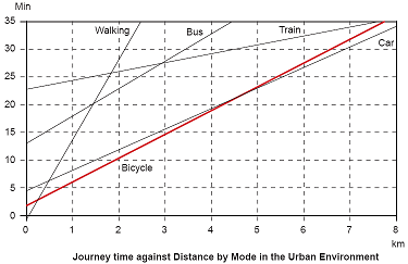 traveltime-vs-distance-in-cities