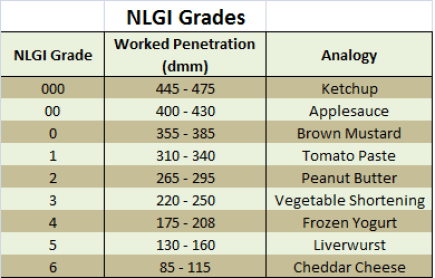 Table 2: NLGI grades and consistencies.