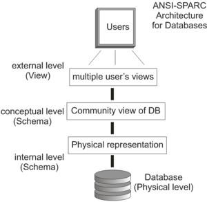 ANSI-SPARC Architecture