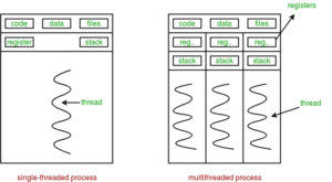 threads-vs-process