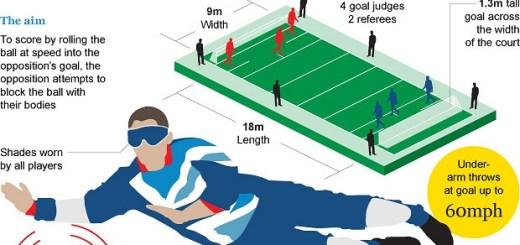 El goalball és un esport paralímpic
