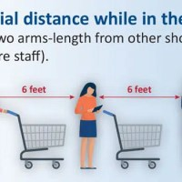 Social distancing with people standing 6 feet or 1 card length apart.