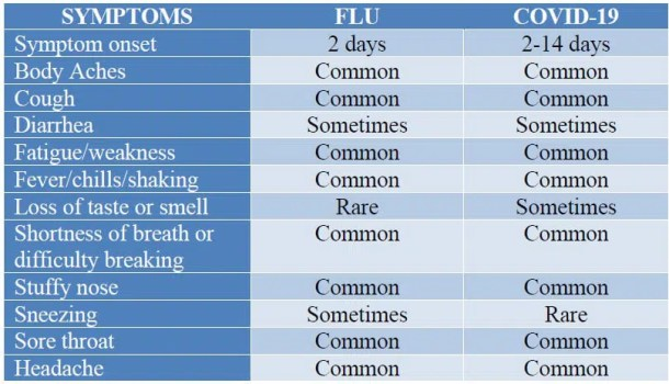 chart showing a list of symptoms for flu and COVID-19