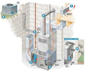 Easy and Important 6Step, PreWinter Furnace Check | Mountain Air Conditioning & Heating