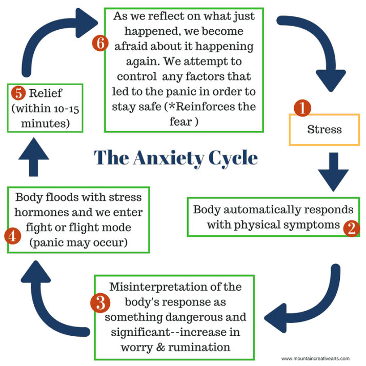 The Anxiety Cycle
