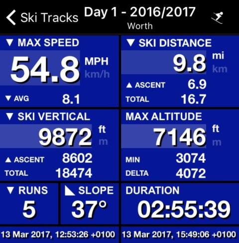 This seasons top speed on skis
