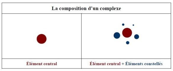 La composition d'un complexe