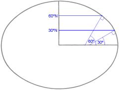 Geodetic latitude